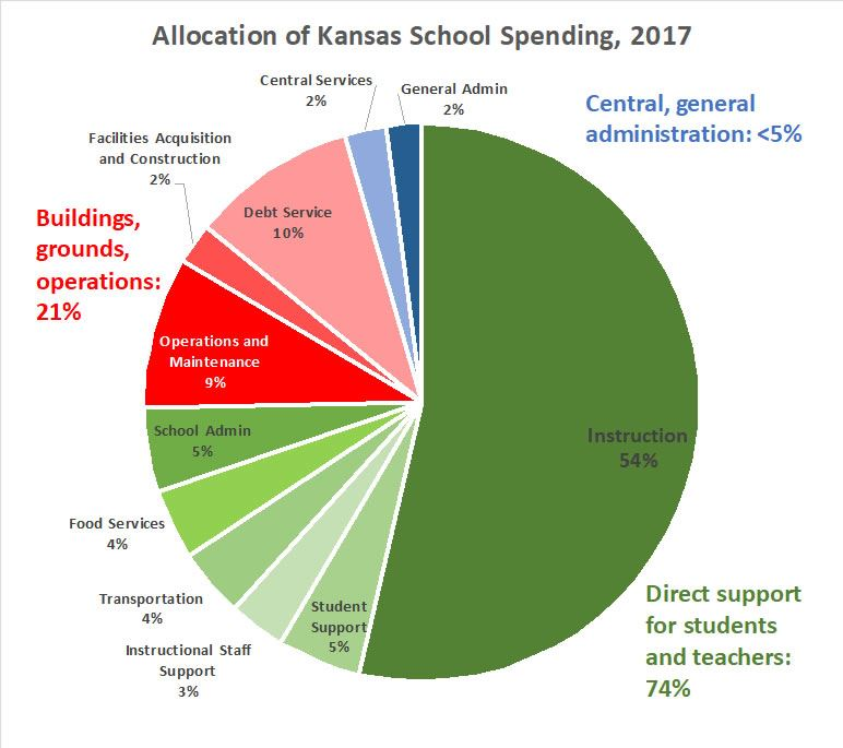 Pie Chart of Allocation of Kansas School Spending (right click image to enlarge in new tab)